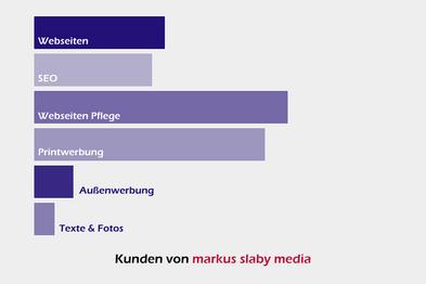 Diagramm mit Leistungen der Werbeagentur markus slaby media in Osterburken