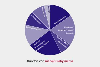 Kreisdiagramm mit betreuten Branchen durch die Werbeagentur markus slaby media in Osterburken