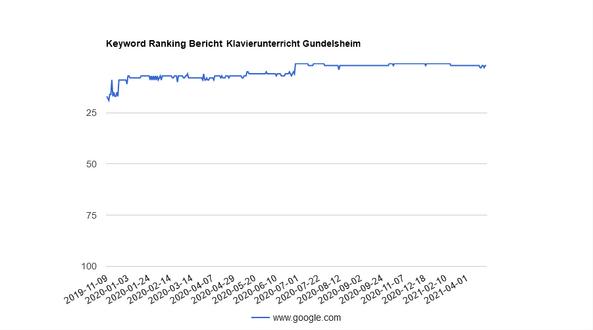 Ranking Entwicklung bei regionaler Suchmaschinenoptimierung