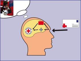 Grafik: Zu gelernten Informationen werden Emotionen abgerufen.