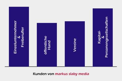 Balkendiagramm der Kunden-Rechtsformen der Werbeagentur Osterburken